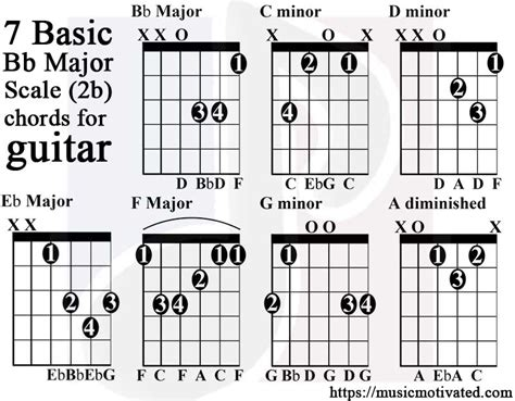 guitar chord chart illustrates the 7 major guitar chords a b c d bb major scale charts for guitar and bass