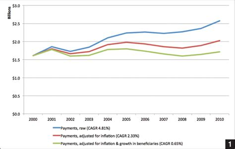 two trends that are showing up in all of our custom trends in orthopedics an analysis of medicare claims