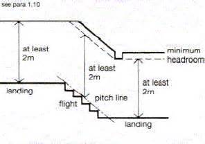 Headroom For Stairs by Stairs And Guarding For Loft Conversions Technical Info