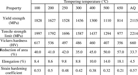 steel material properties table mechanical properties of aisi 4340 steel after tempering