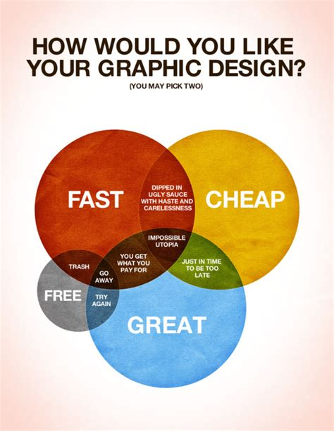 graphic diagram how would you like your graphic design infographic