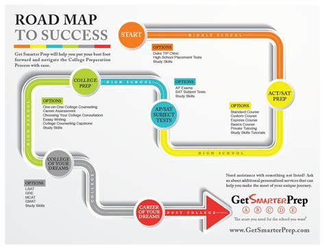 process road map roadmap to college get smarter prep navigate the