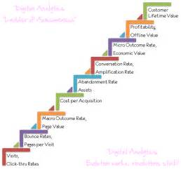 digital marketing and analytics two ladders for