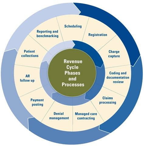 revenue cycle management in healthcare flowchart what hospitals need to about rcm bhm healthcare