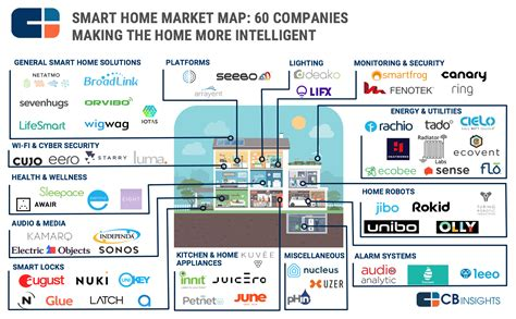 92 market maps covering fintech cpg auto tech