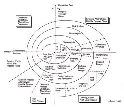 berikut ini yang tidak termasuk tujuan adanya layout kantor adalah gudang ilmu 7shortcut pengertian model proses spiral