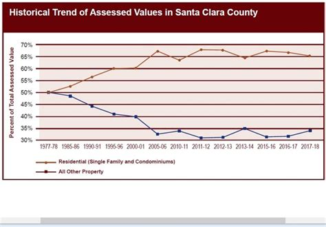 Santa Clara County Property Records Santa Clara Property Values Continue To Grow But Assessor