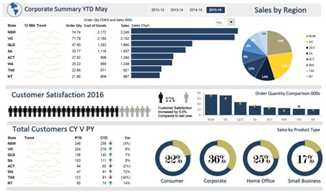 financial dashboard excel template financial kpi dashboard outsourcing accounting
