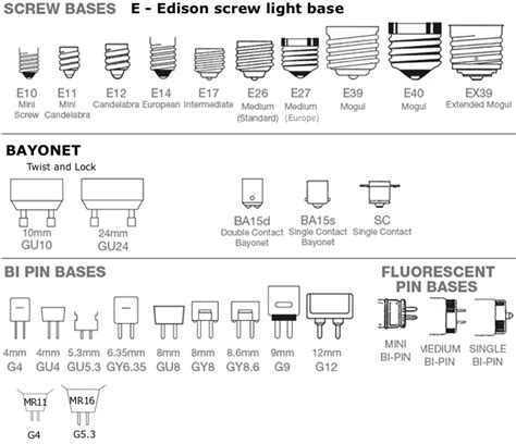 difference between e26 and e27 l base diy chatroom home improvement forum how do i safely