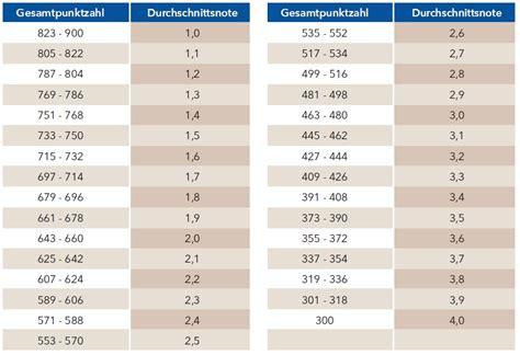 punkte noten tabelle wilhelmsgymnasium kassel profil organisation