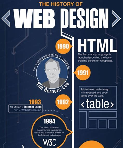 web layout history 20 must see infographics for web designers creative nerds