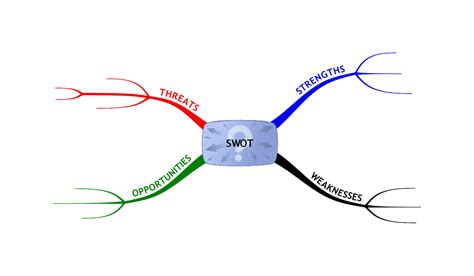 pattern analysis mind training and development swot analysis of training and