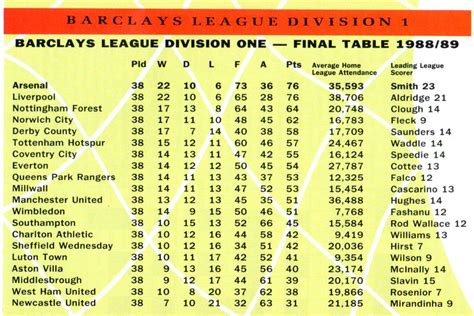 epl table summary summary english premier league results and table