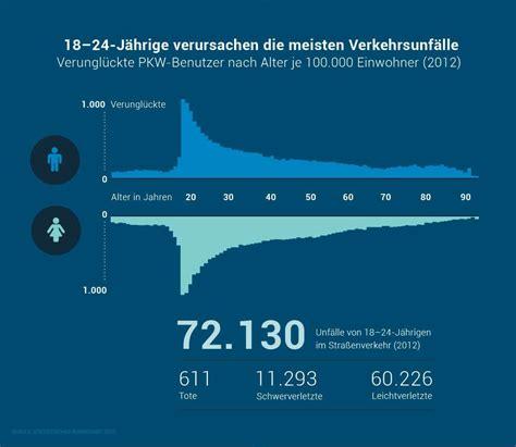 Versicherung Kosten F R Auto by 10 Spartipps Zur Autoversicherung F 252 R Fahranf 228 Nger