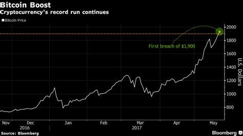 bitcoin zar chart bitcoin tops 1 900 for the first time moneyweb