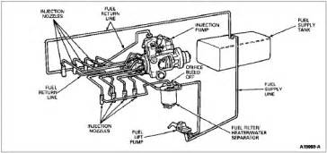 Diesel Fuel System Questions Why Do Diesel Fuel Lines To Be Bled Motor Vehicle
