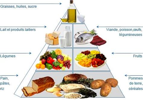 8 Regimes To Follow While by Un R 233 Gime Alimentaire Equilibr 233 Http Docteurdavidelia Fr
