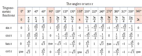 Trig Reference Table by Trigonometric Functions Of Arcs From 0 To 177 2p