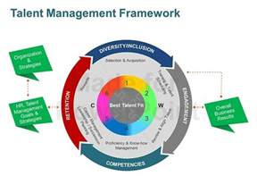 talent management framework editable ppt slides