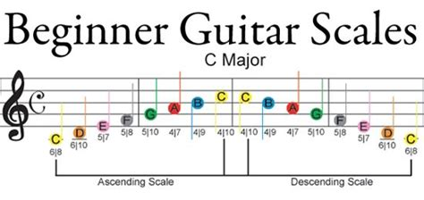 how to play best beginner 16 best images about guitar on bass guitar