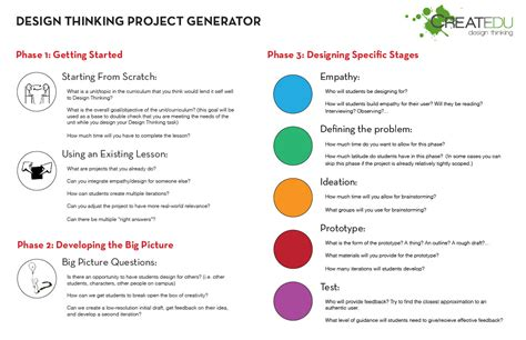 design thinking resources resources createdu