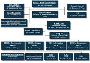 file odni org chart gif wikipedia