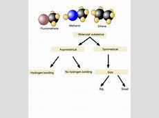 chemistry-intermolecular forces-predicting melting point Carbon Tetrachloride Molecule