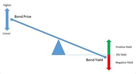 yield diagram bond mechanics in a negative interest rate world matthew