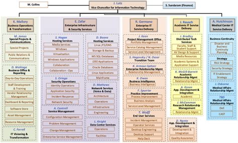 Home Structure Design Software Free Download current vuit organizational chart org about