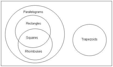 venn diagram for quadrilaterals basic education abe