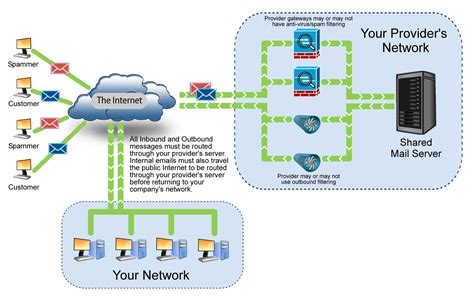 isp network diagram image gallery isp diagram