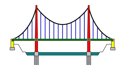 bridge pattern video file suspension bridge pattern german2 svg wikipedia