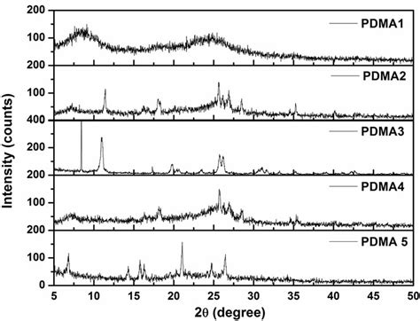 xrd pattern of polyethylene influence of binary oxidant fecl 3 aps ratio on the