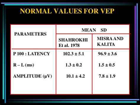 pattern vep normal values evoked potential an overview