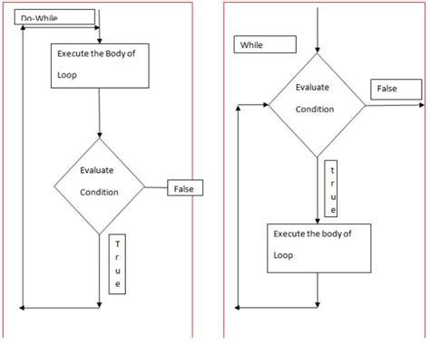 flowchart for while loop in c flowchart do while loop create a flowchart