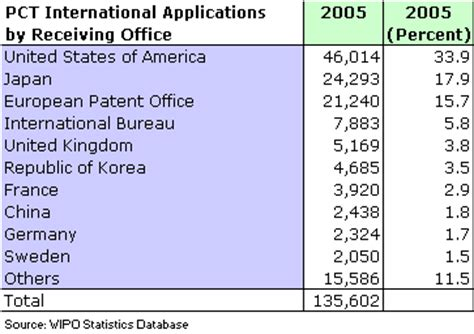 the international patent system in 2005 yearly review of