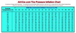 Tire Air Pressure Temperature Tire Pressure Vs Ambient Temp Cleanmpg