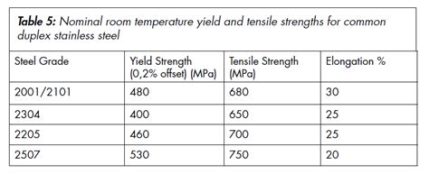 steel material properties table the mechanical properties of stainless steel