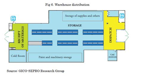 warehouse layout problem optimization of a warehouse layout used for storage of
