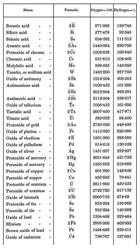 formulae chemical  dictionary   art  printing