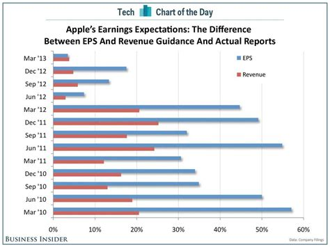 s day earnings chart of the day apple s real expectations business insider