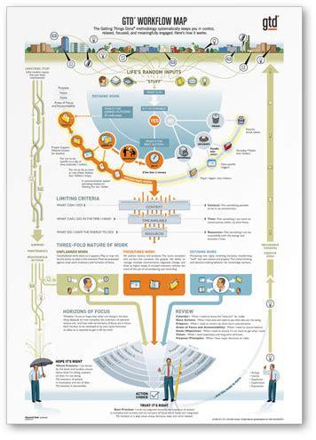 gtd workflow pdf gtd 174 workflow map pdf only next associates