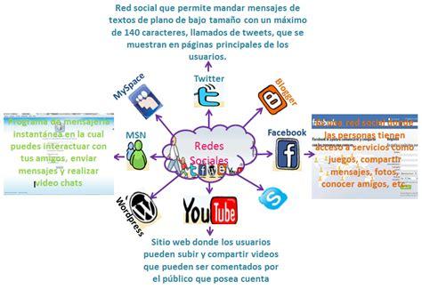 imagenes sobre web web 2 0 website vs blog
