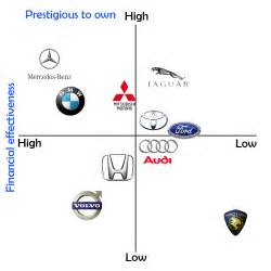 Volvo Brand Positioning Applying The Perceptual Mapping Concept Into Brand