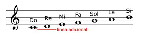 como leer musica 8441414815 191 como leer partituras