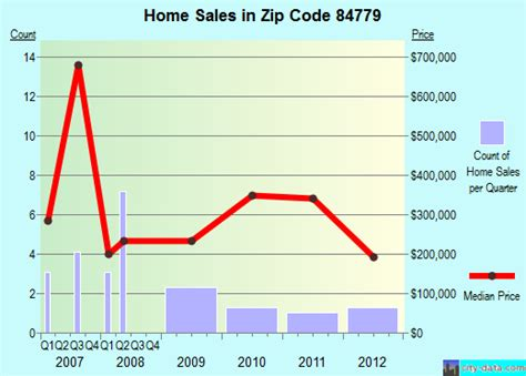ut zip code 84779 real estate home value