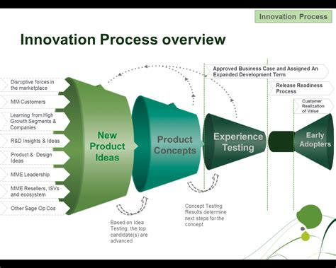 new tech product ideas sage innovation process stephen smith s blog
