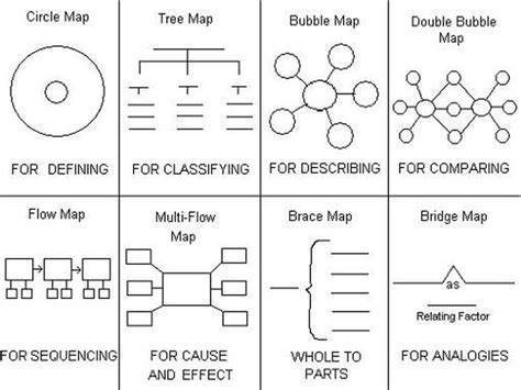 thinking map image gallery thinking maps