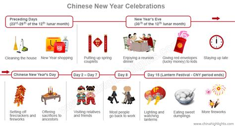 what to do during new year new year the year of the rooster news