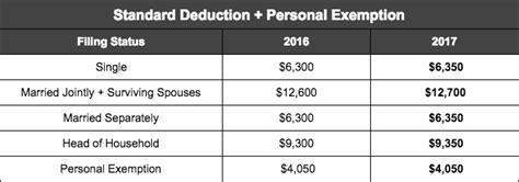 std deduction malaysia tax deduction tables 2017 brokeasshome com